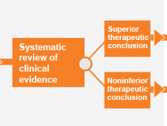 Systematic review of clinical evidence.