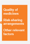 Quality of medicines. Risk sharing arrangements. Other relevant factors.